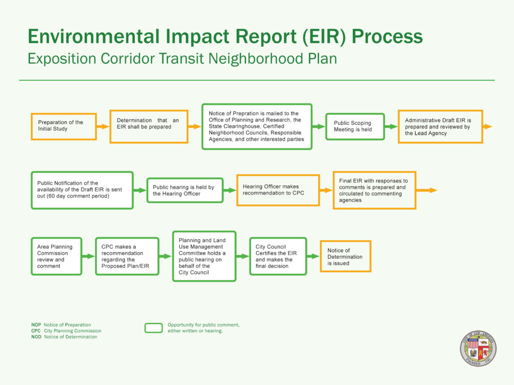 EIR Process for Expo Corridor Transit Neighborhood Plan